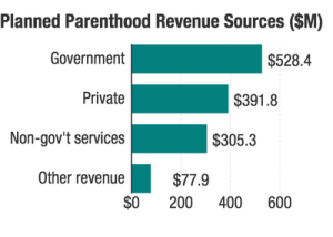 Source: Planned Parenthood